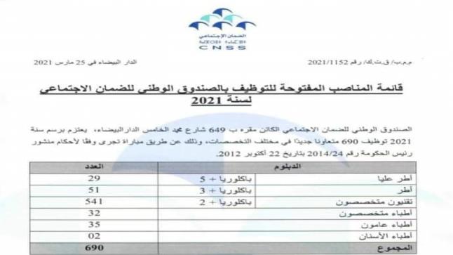 الصندوق الوطني للضمان الاجتماعي توظيف 690 منصب برسم سنة 2021